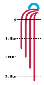 obama wealth destruction